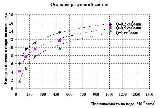 Зависимость фактора остаточного сопротивления от  проницаемости по воде после первого цикла обработки при тестировании осадкообразующего состава и обратной эмульсии