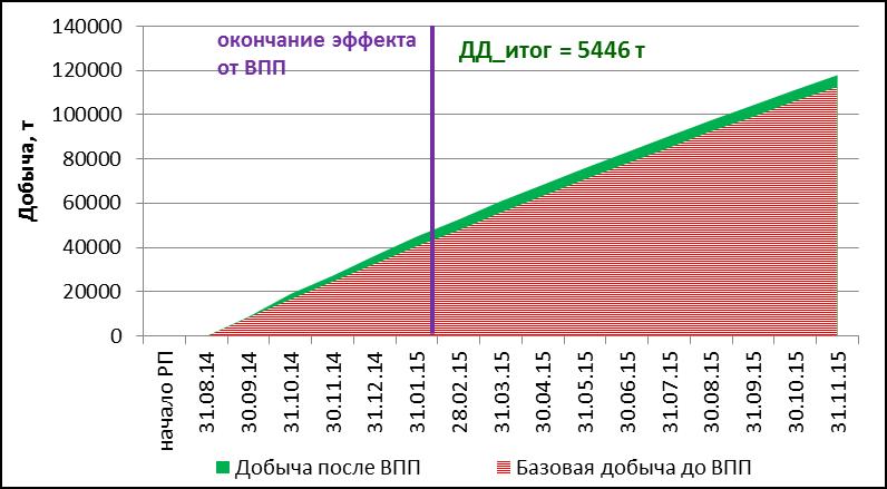 ДДН по скважинам II и V блока